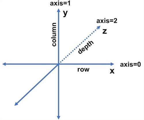다차원 배열에서 axis(축)의 의미