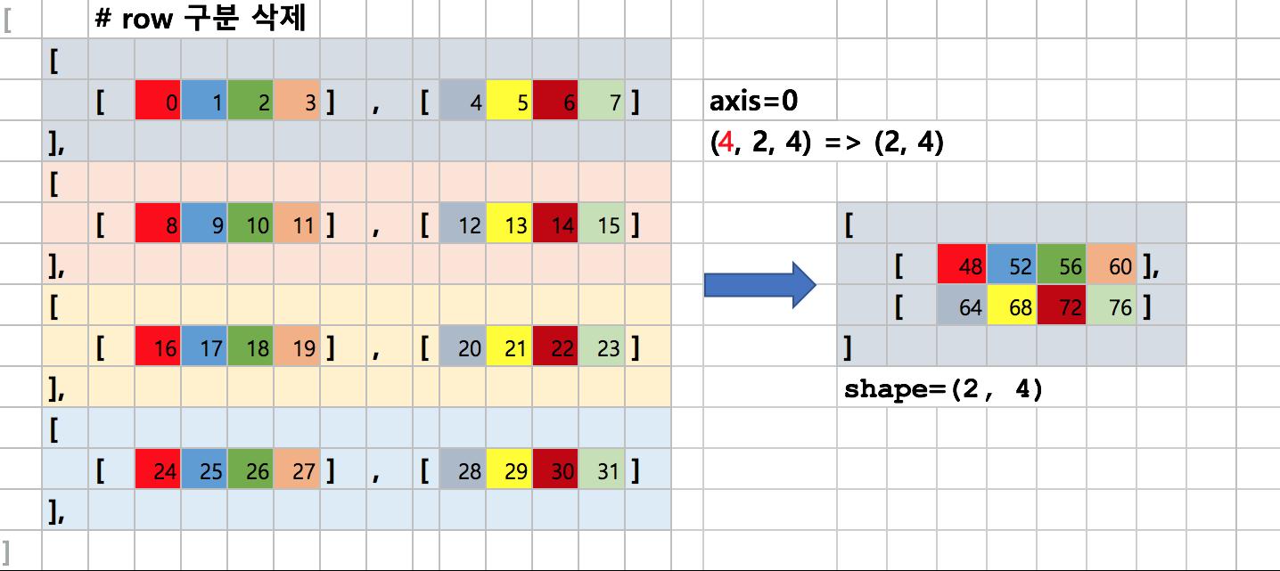 다차원 배열에서 axis=0의 합
