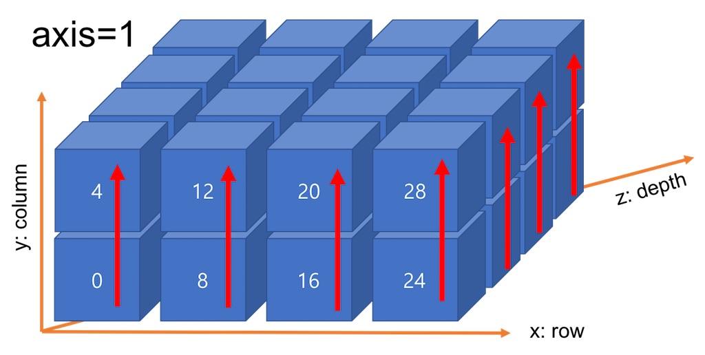 다차원 배열에서 axis=1의 합산 방향