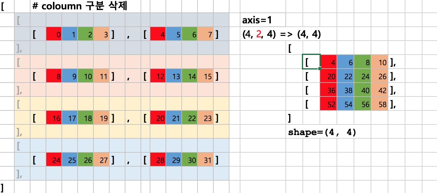 다차원 배열에서 axis=1의 합