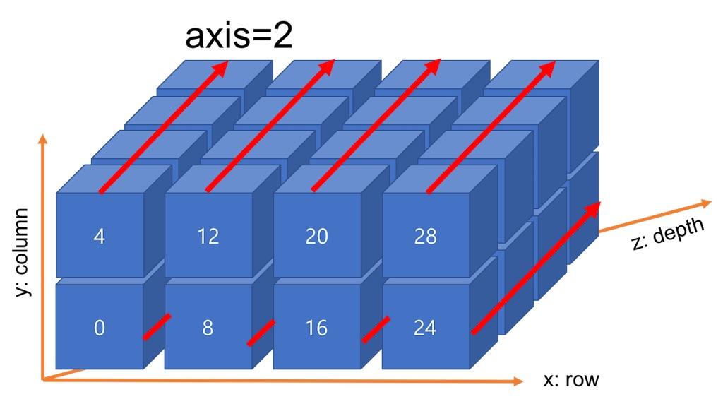 다차원 배열에서 axis=2의 합산 방향