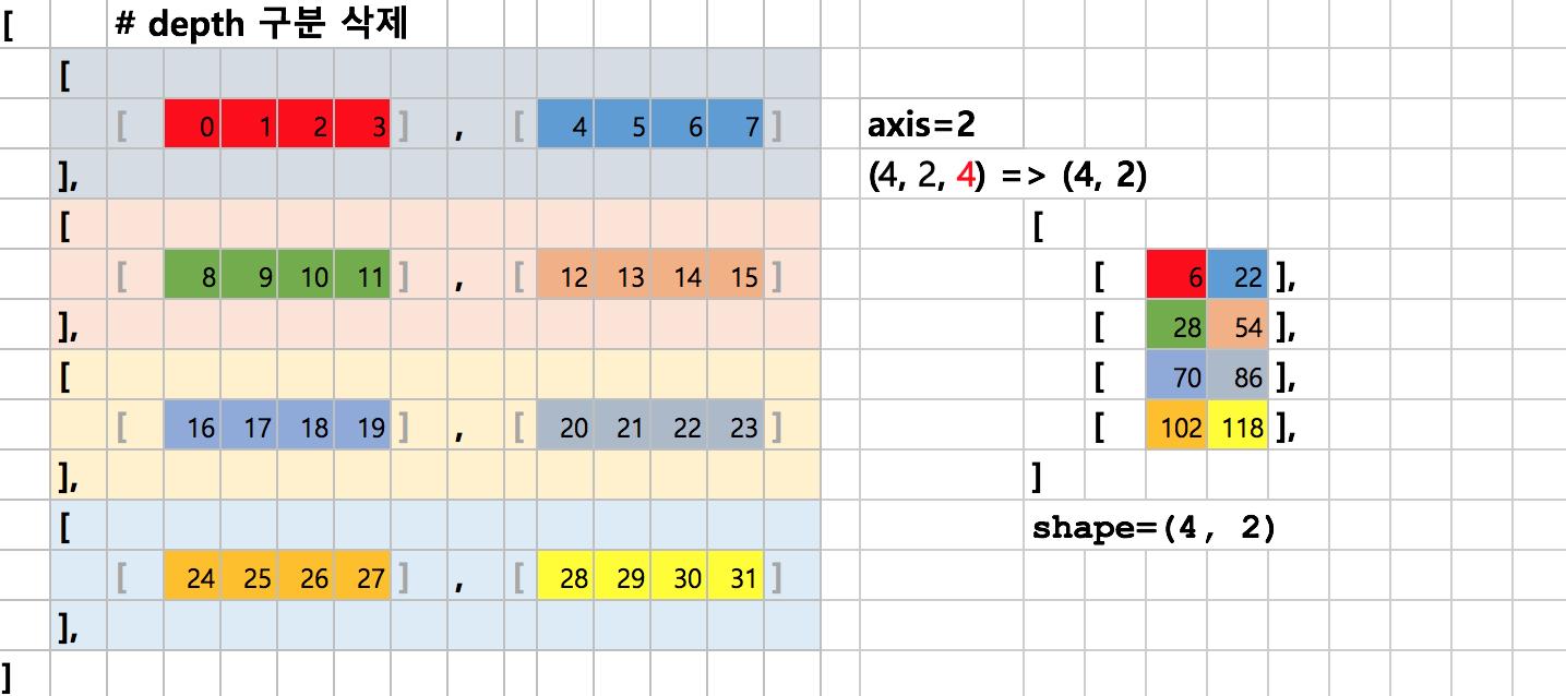 다차원 배열에서 axis=2의 합