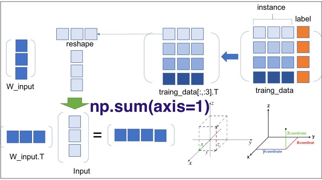 Numpy에서 np.sum 함수의 axis 이해