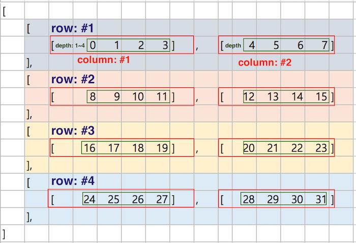 실습 데이터 다차원 배열의 shape: (4, 2, 4)