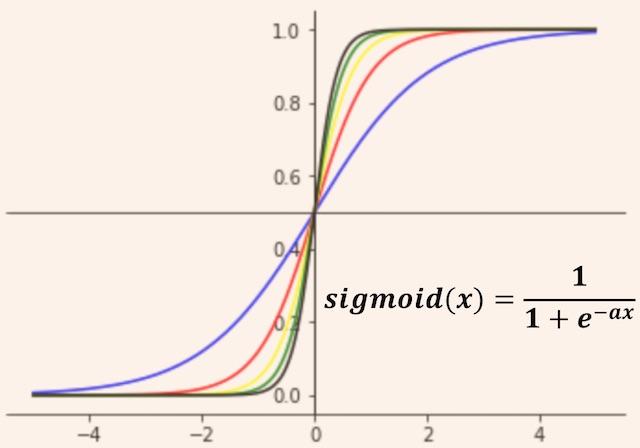 Sigmoid 함수 미분 정리