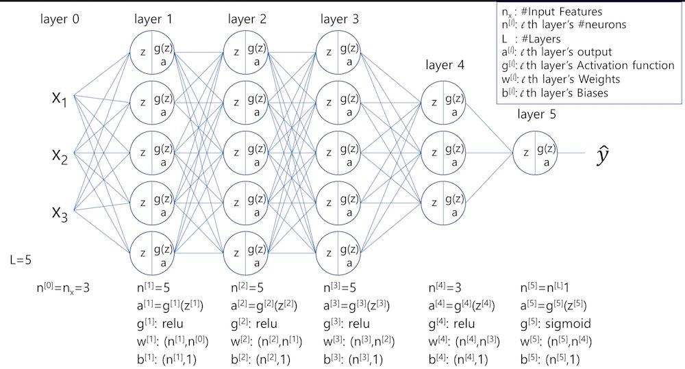 Neural Network 표기법 적용