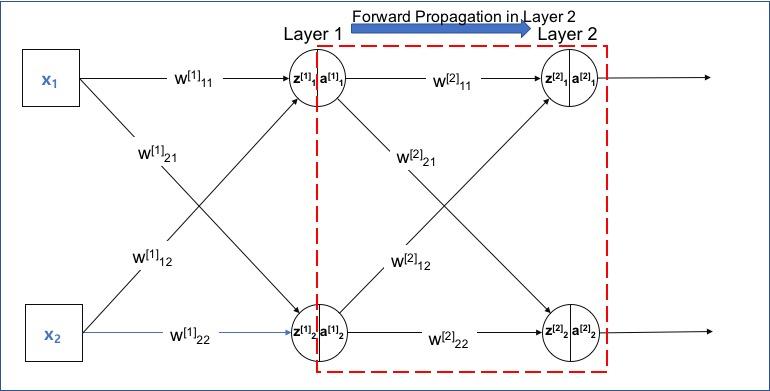 Layer 2에서 Forward Propagation