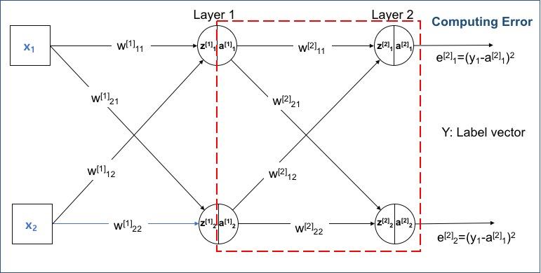 Layer 2(출력층)의 출력을 이용한 오차 계산