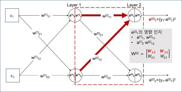 출력층의 첫 번째 노드의 오차에 영향을 미치는 요소
