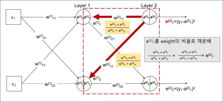 Layer 2(출력층) 첫번째 노드 오차를 Layer 1에 분배