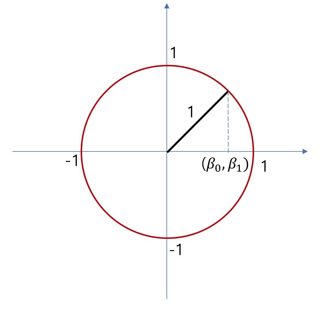 유클리디안 공간(좌표 공간)에 표현한 B벡터의 $L_2 Norm$