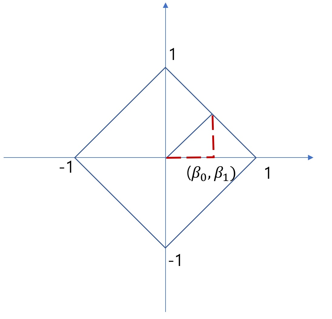 유클리디안 공간(좌표 공간)에 표현한 B벡터의 $L_1 Norm$