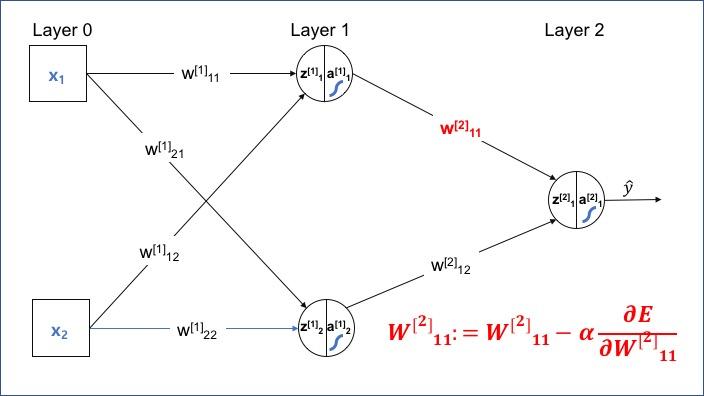 W의 요소 단위 업데이트(W11)