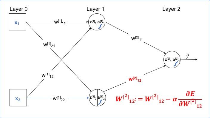 Layer 2의 w12의 요소단위 업데이트(W12)