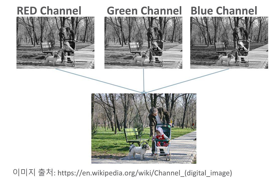 3개의 채널로 만들어진 컬러 사진