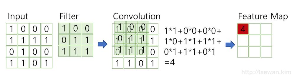 합성곱 계산 절차