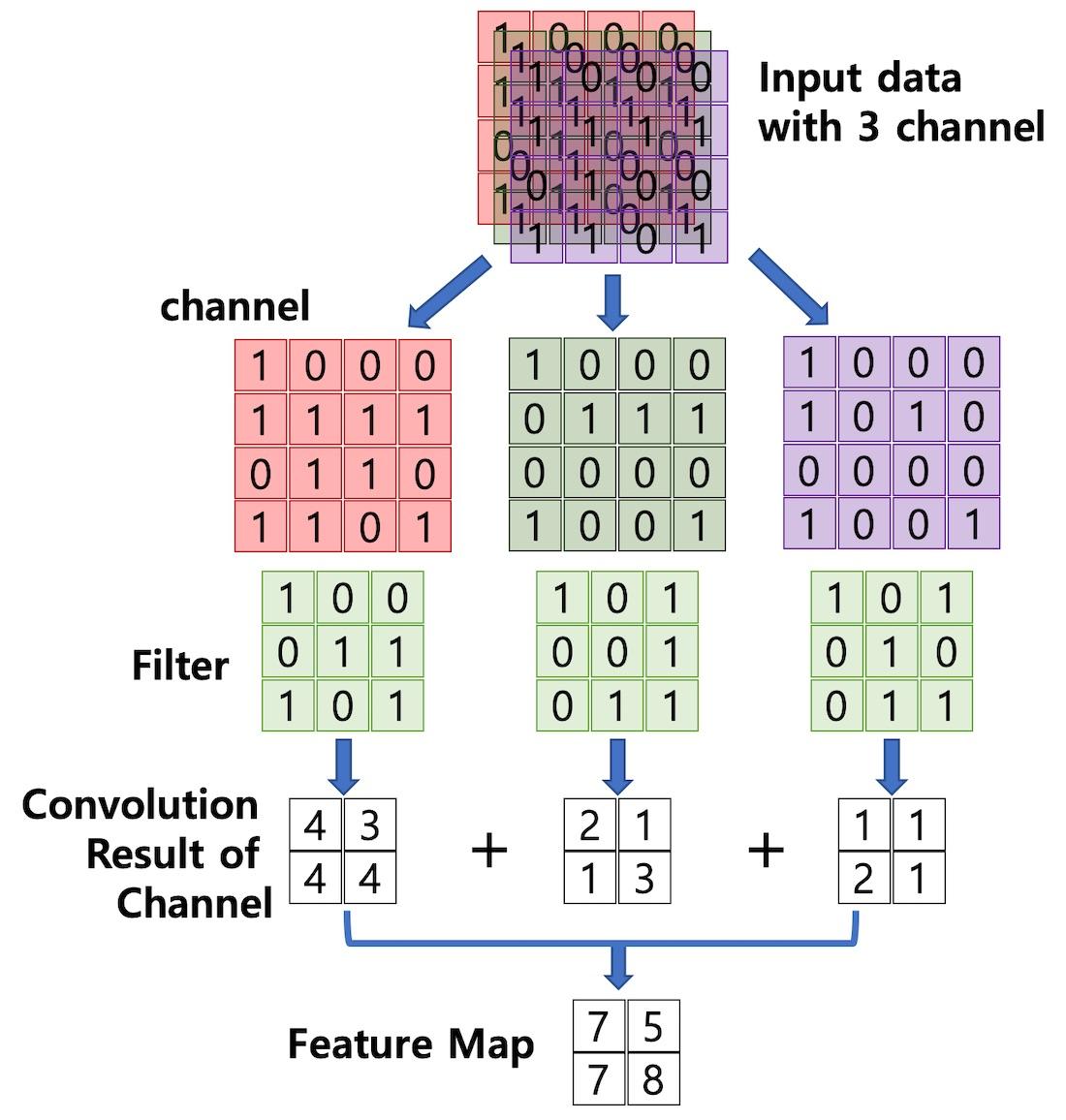 멀티 채널 입력 데이터에 필터를 적용한 합성곱 계산 절차