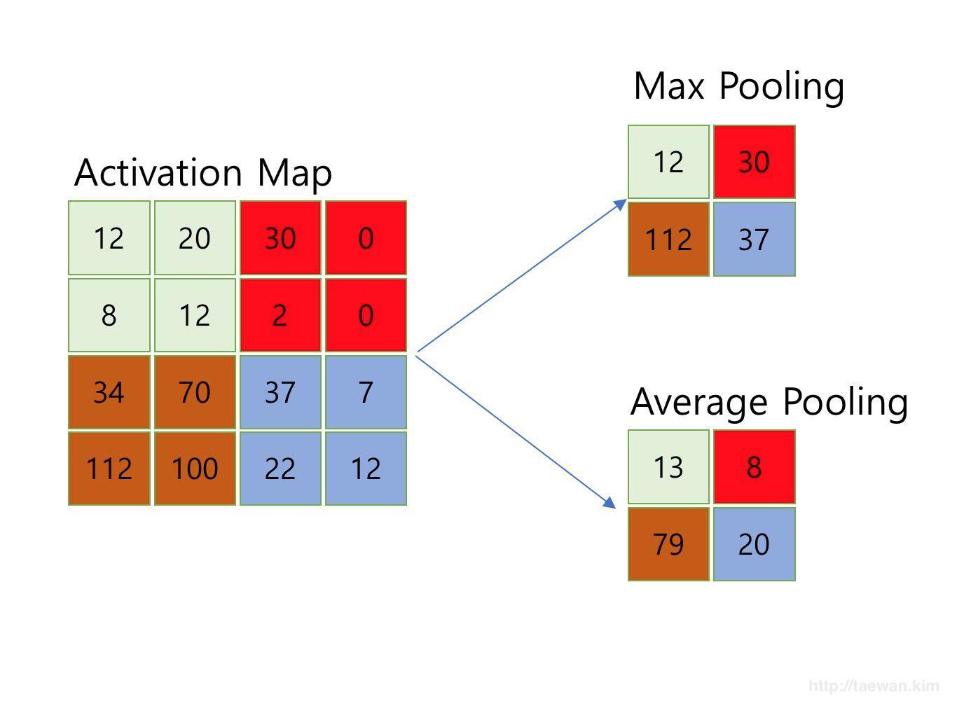 Pooling 예제: Max Pooling, Average Pooling