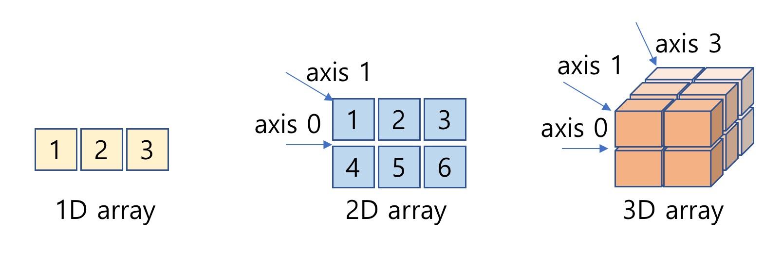 NumPy 1차원, 2차원 및 3차원 배열과 Axis