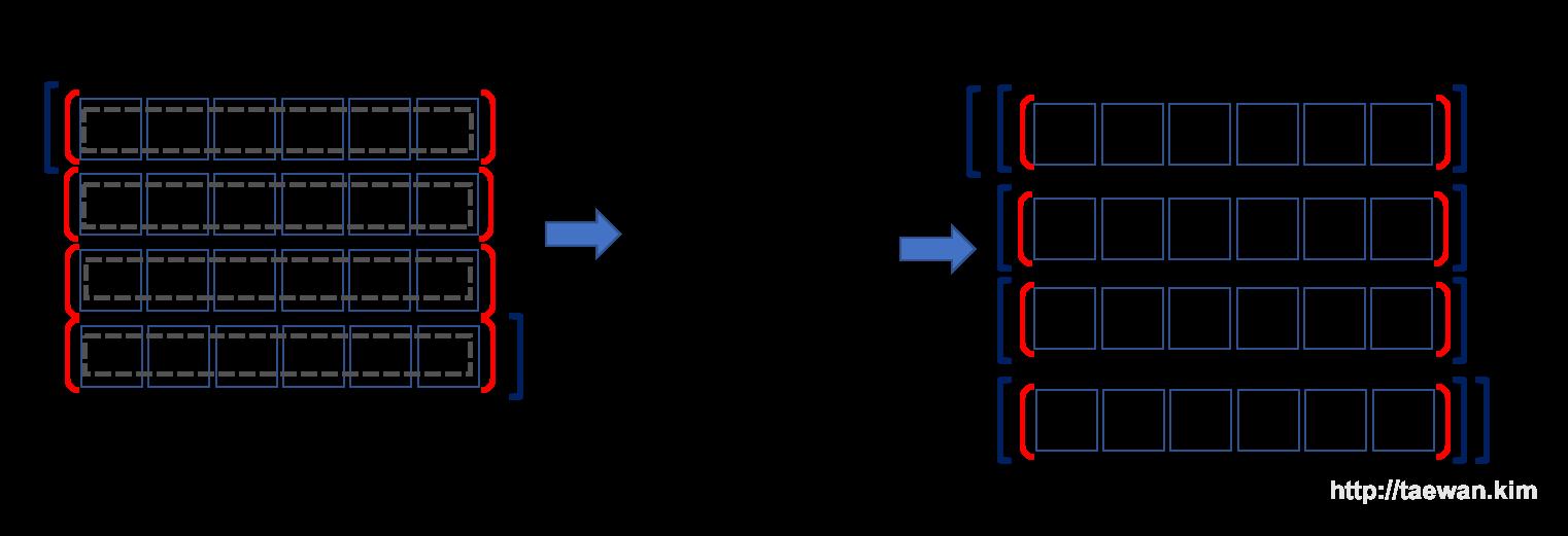 파이썬 데이터 사이언스 Cheat Sheet: NumPy 기초, 기본