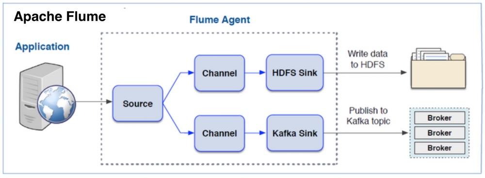 오픈소스 작명 센스: 아파치 플룸(Apache Flume)