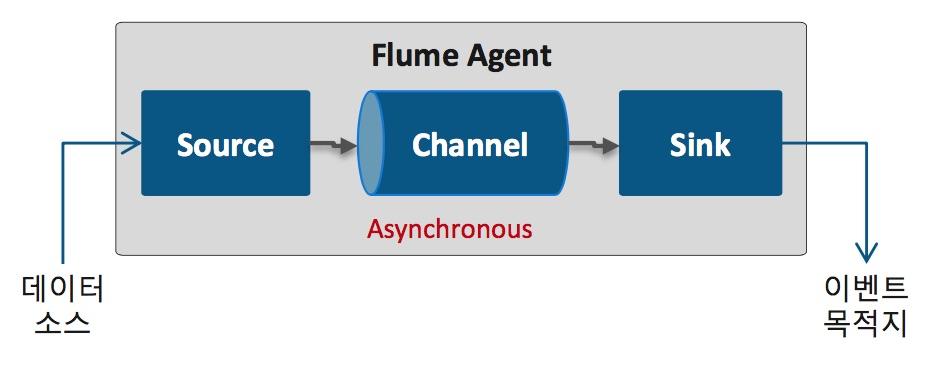 Flume 구성