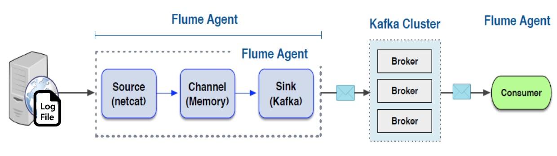 Flafka = Flume + Kafka
