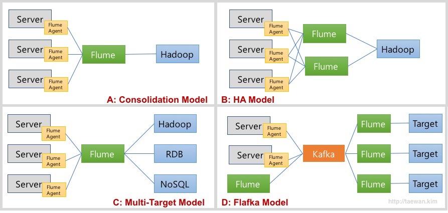 Flume 데이터 흐름 모델