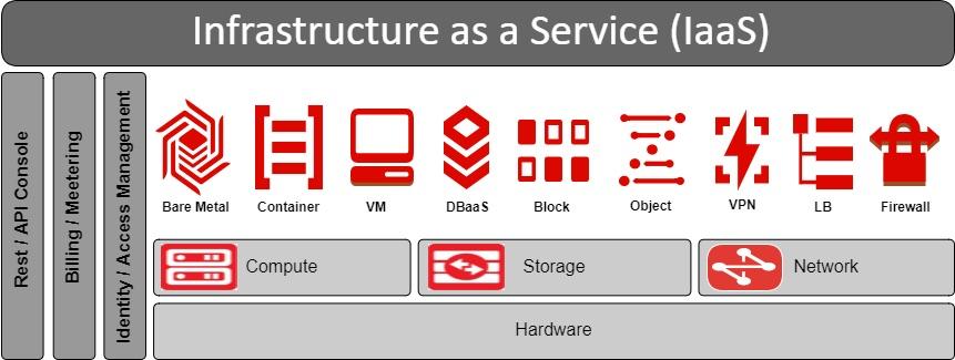 OCI Classic: Compute 서비스, VM 생성