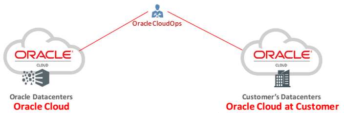 Oracle Cloud at customer, C@C