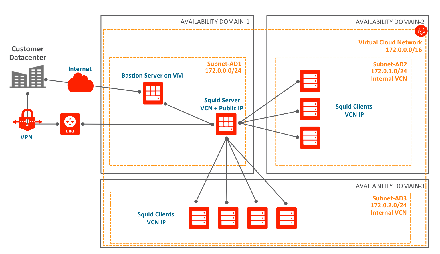 OCI를 활용한 클라우드 시스템 구성