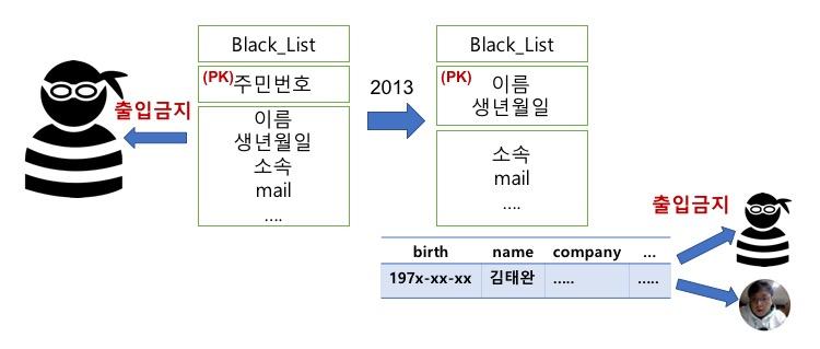BlackList 테이블 키 변화
