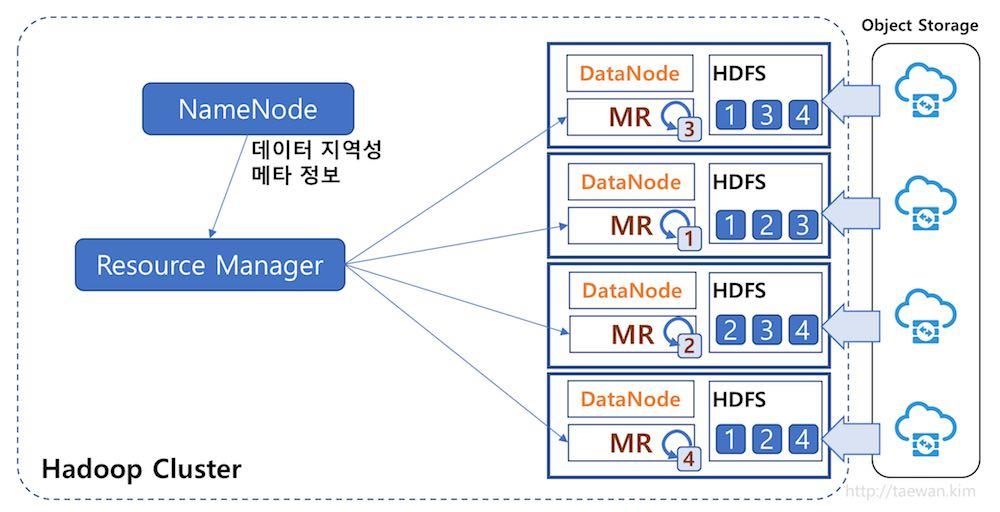 Hadoop의 데이터 지역성:Data Locality)
