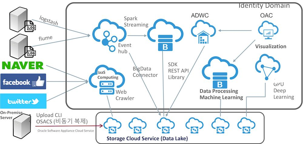 Oracle Big Data Cloud와 Object Storage 연동
