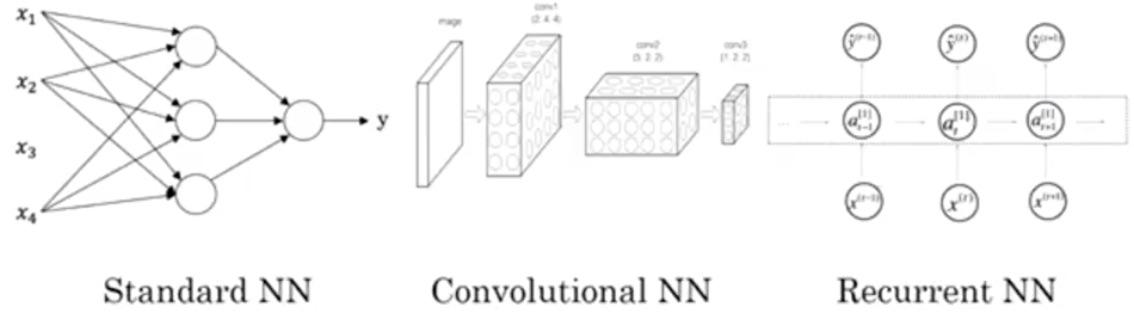 대표적인 신경망 모델