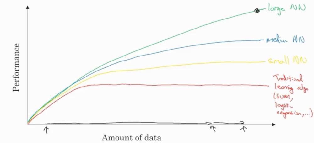 데이터 증거와 모델간의 성능 개선 효과