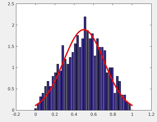 관측치 빈도 그래프: 종모양 => 가우스 정규분포의 시작점