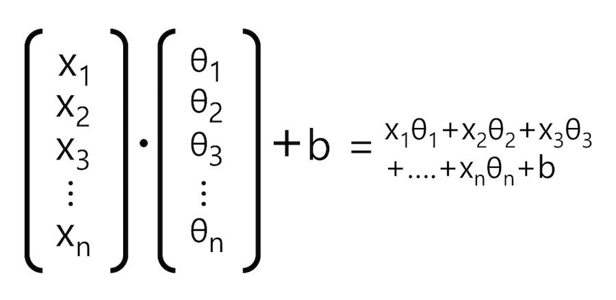 입력 데이터와 가중치의 벡터 표기
