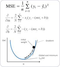 비용 함수 MSE를 미분하여 경사하강법 유도