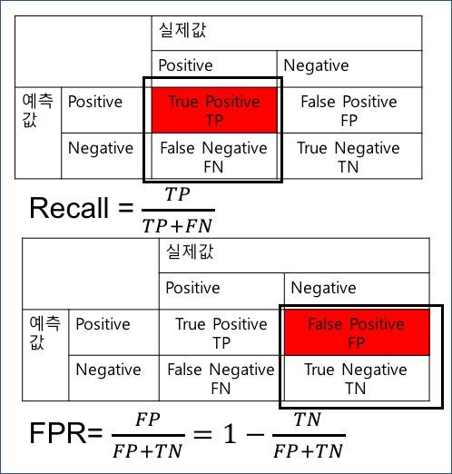 Recall & FPR
