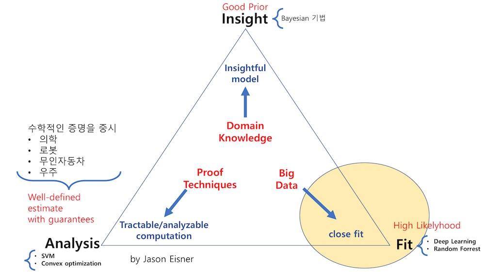 Machine Learning 분류 관점