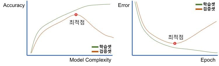 모델 복잡도 & Epoch에 대한 과대적합 & 과소적합