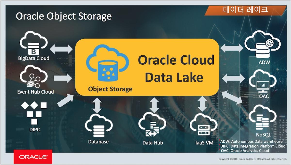 오라클 클라우드 Data Lake