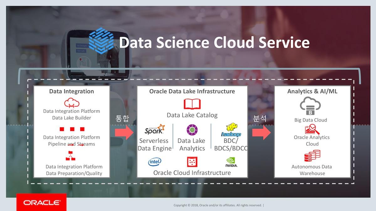 AI 서비스 플랫폼: Data Science Cloud Service