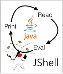 JShell 사용자 가이드(번역)
