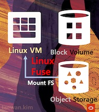 S3FS를 이용한 OCI Object Storage 파일 시스템 마운트