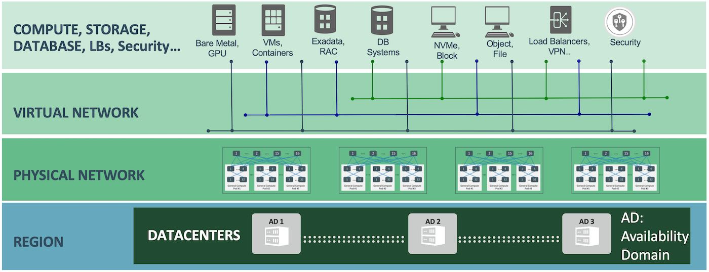 Oracle Cloud Infrasturcture