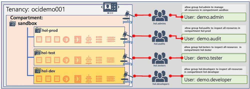 OCI 사용자&보안 설정