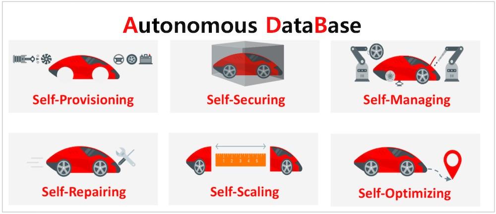 Autonomous DB