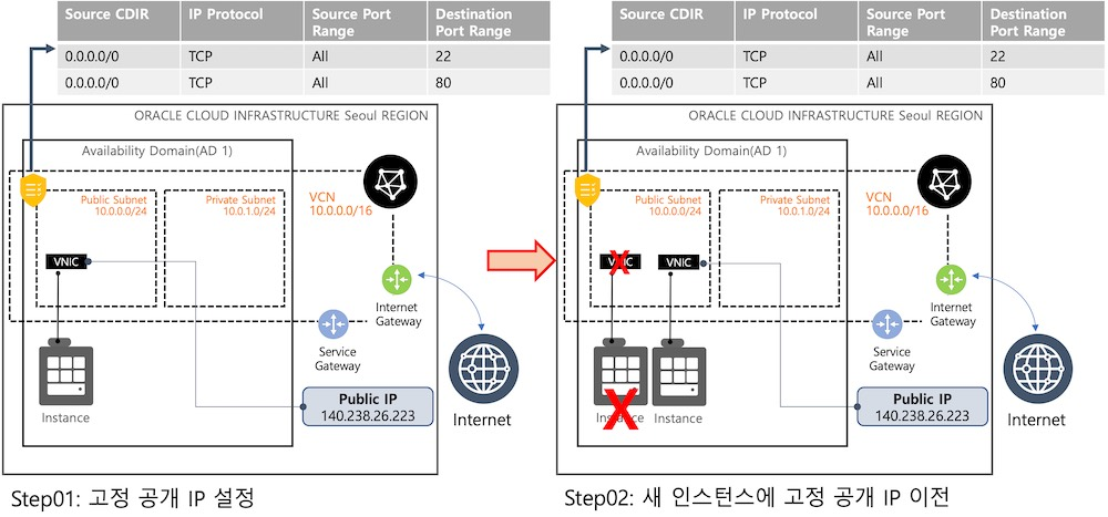 OCI VM 고정 IP 설정